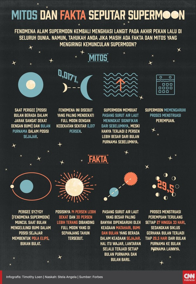 Mitos dan Fakta Seputar Supermoon