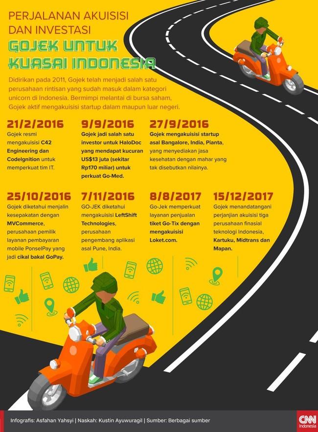 Perjalanan Akuisisi dan Investasi Gojek