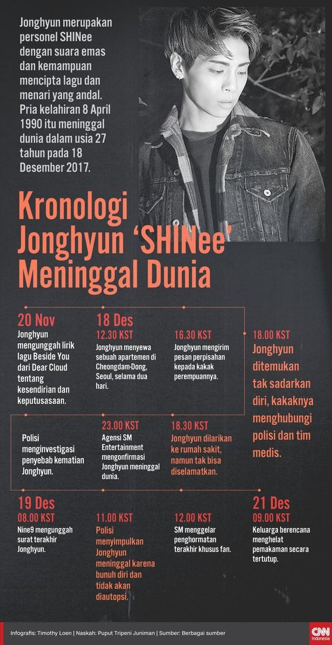 Kronologi Jonghyun 'SHINee' Meninggal Dunia