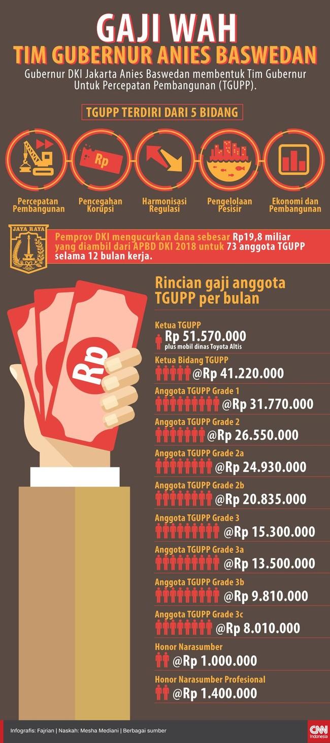 Gaji Wah Tim Gubernur Anies Baswedan