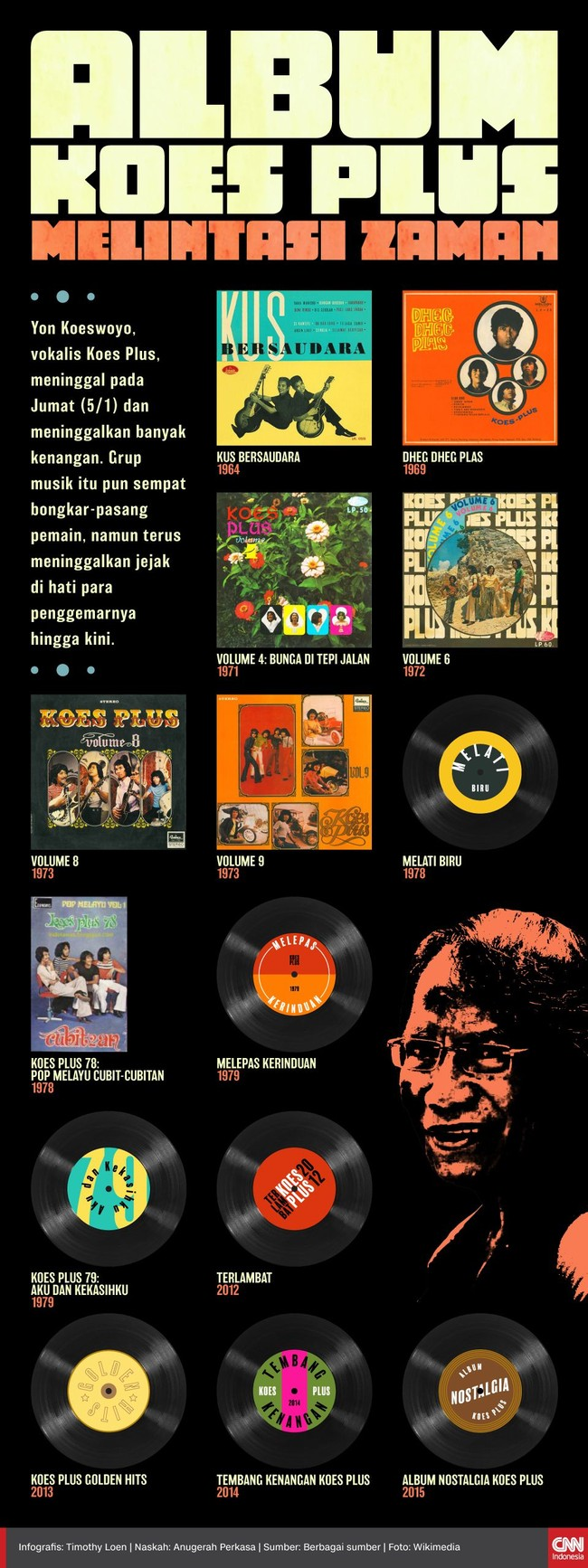 Album Koes Plus Melintasi Zaman