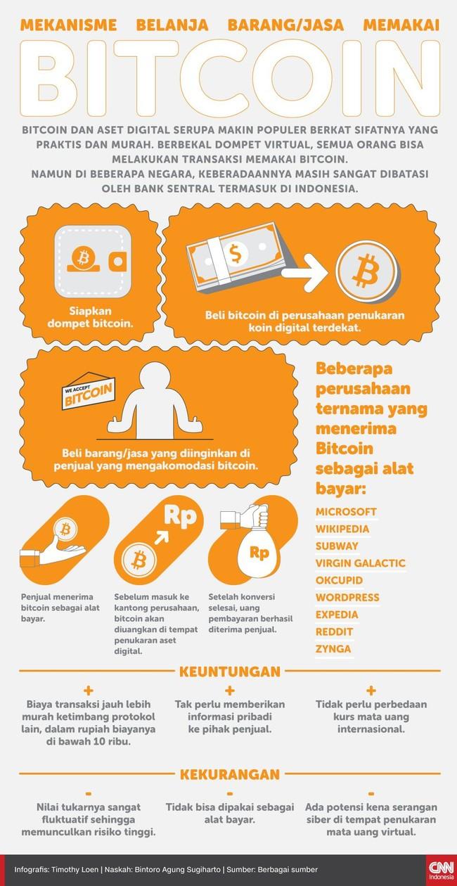 Cara Belanja Pakai Bitcoin