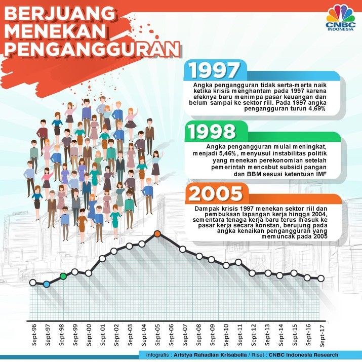 Angka pengangguran melesat pada saat krisis ekonomi melanda pada 1998.