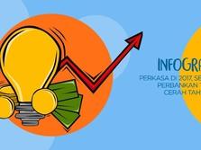 Lima Faktor Saham Bank Prospektif 2018