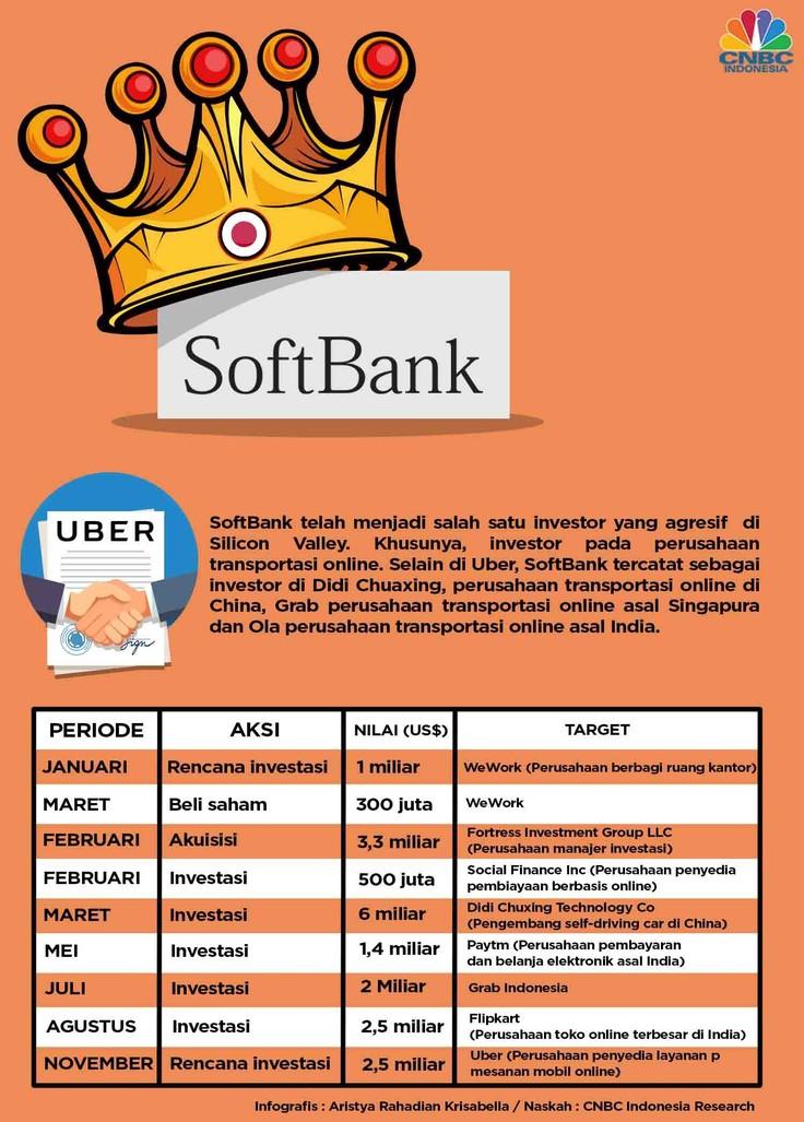SoftBank telah menjadi salah satu investor yang agresif di Silicon Valley