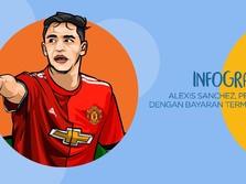 Alexis Sanchez, Pemain Bergaji Tertinggi Se-Inggris