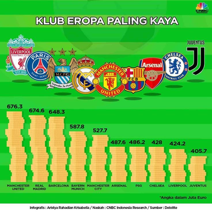 Manchester United (MU) masih menjadi klub yang meraup pendapatan paling besar.