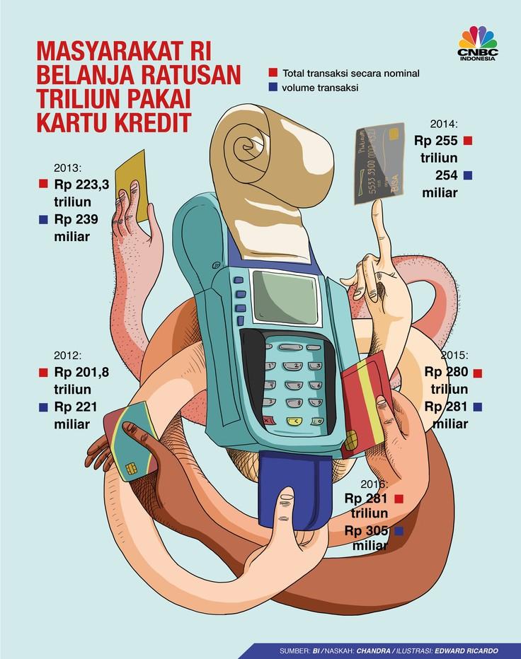 Total transaksi kartu kredit sepanjang tahun lalu secara nominal mencapai Rp 297,4 triliun