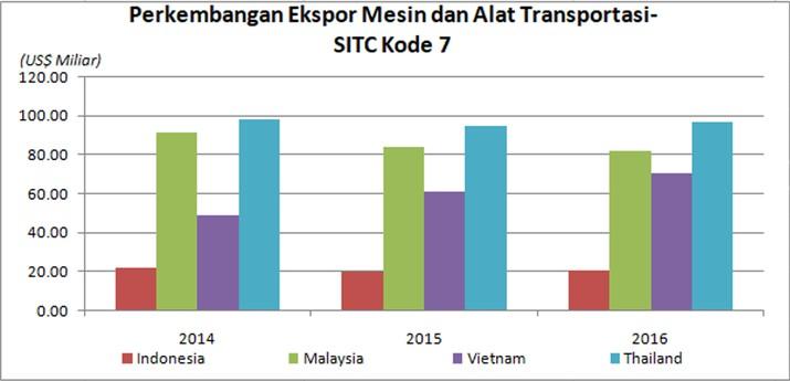 Minim Produk Mesin dan Alat Transportasi