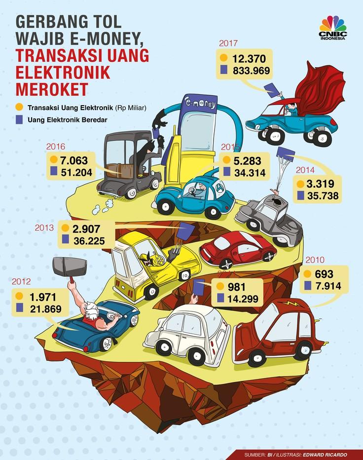 Transaksi Uang Elektronik Meroket di 2017