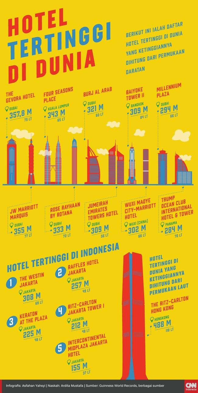 INFOGRAFIS: Hotel Menjulang di Dunia