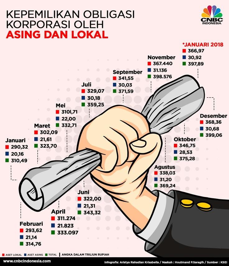 Kepemilikan Obligasi Korporasi Investor Lokal dan Asing
