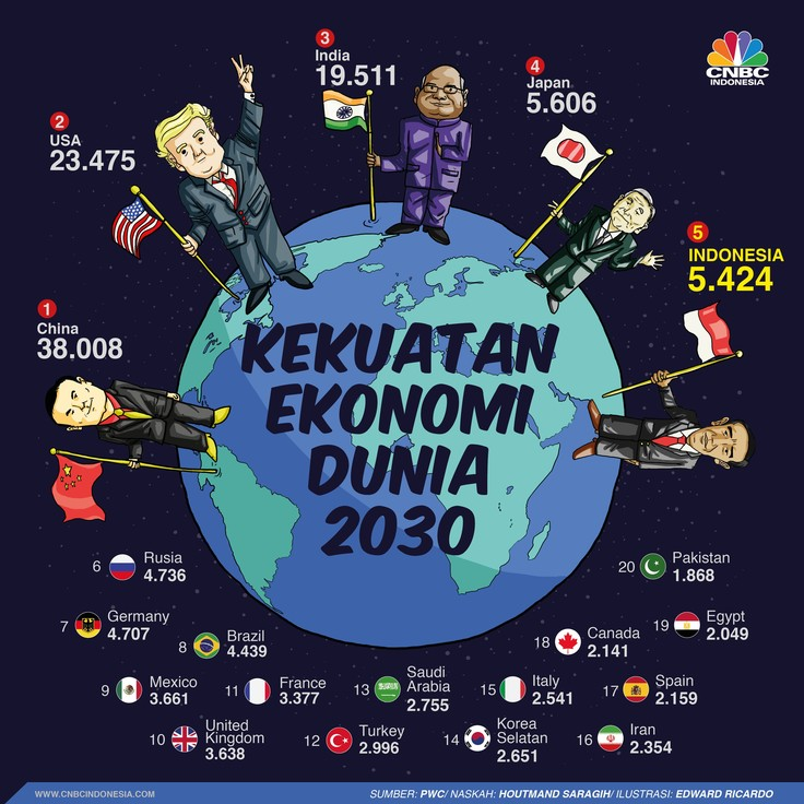 Peta kekuatan ekonomi dunia pada 2030.
