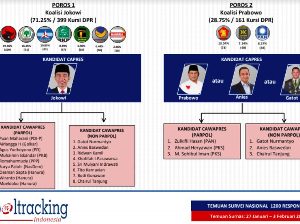 Setelah PDIP masuk barisan pengusung Jokowi, kini ada Golkar, NasDem, Hanura, dan PPP yang sudah di belakang Jokowi di Pilpres 2019. Jika PKB kembali merapat maka Koalisi Indonesia Hebat kembali lagi. (Foto: Poltracking Indonesia)