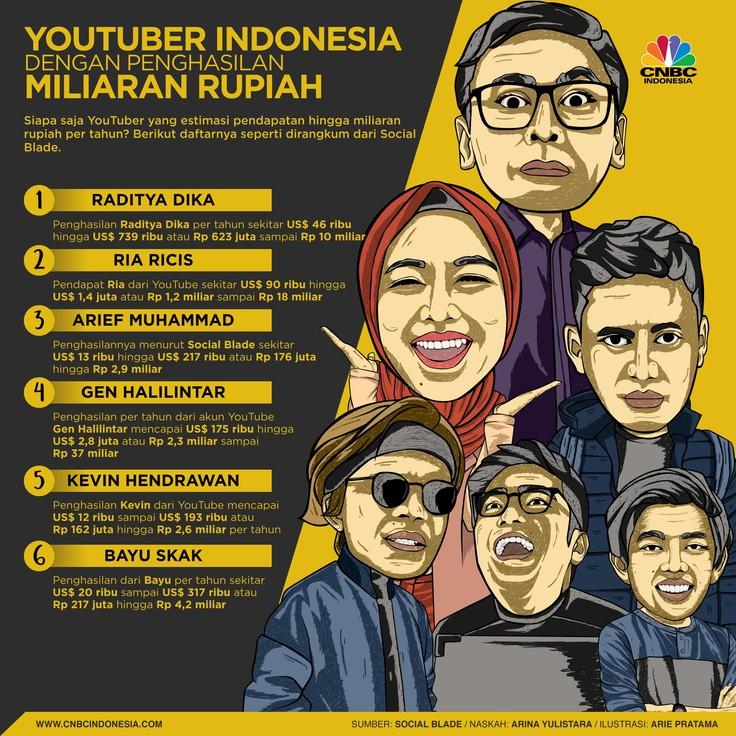 YouTuber Indonesia dengan Penghasilan Miliaran Rupiah