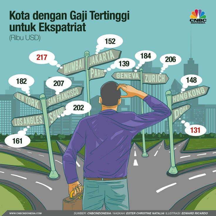Daftar kota-kota dengan gaji tertinggi untuk pekerja asing/ ekspatriat.
