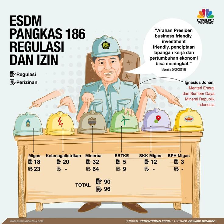 ESDM Pangkas 186 Izin dan Regulasi