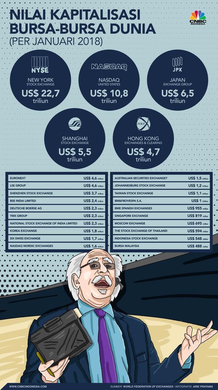 Ini 25 Bursa dengan Nilai Kapitalisasi Saham Terbesar Dunia