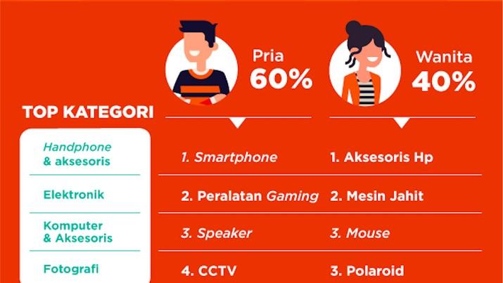 60% Belanja Barang Elektronik Online Dilakukan Pria