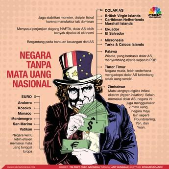 Negara-negara Ini Memilih Tinggalkan Mata Uang Nasional