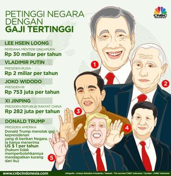Perbandingan Gaji Jokowi dan Pemimpin Dunia Lainnya