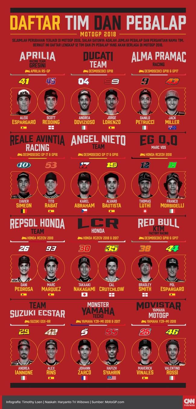 INFOGRAFIS: Daftar Tim dan Pebalap MotoGP 2018