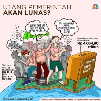 Ketika Masyarakat Patungan Bayar Utang Pemerintah Rp 4.000 T