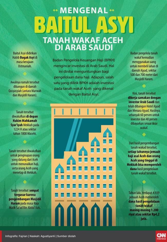 Hikayat Tanah Wakaf Aceh di Arab Saudi