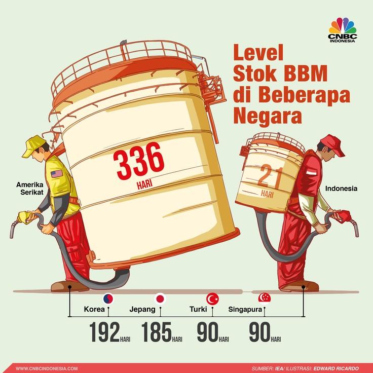 Level Stok BBM di Beberapa Negara