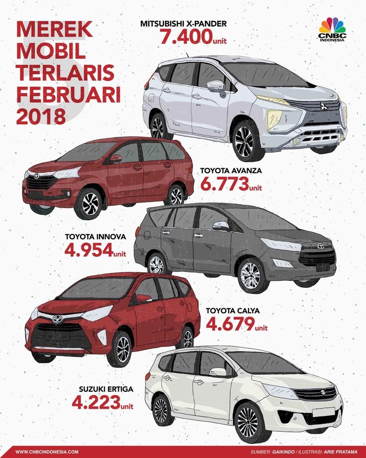 Mitsubishi Xpander berhasil berada di posisi teratas dalam daftar mobil terlaris.