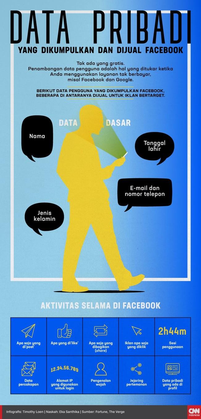 Data Pribadi yang Dikumpulkan dan Dijual Facebook