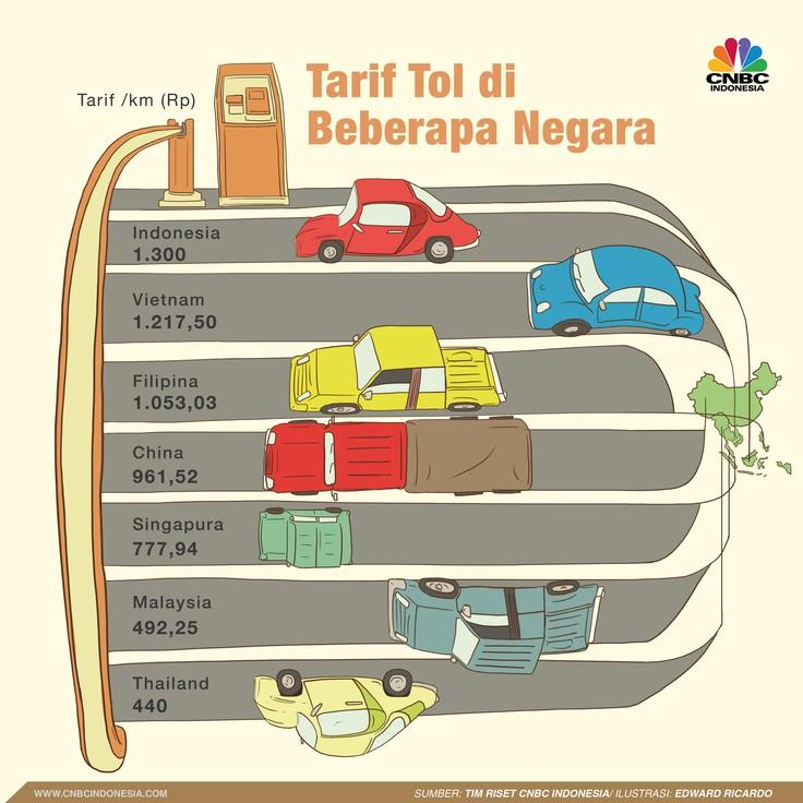 Rerata tarif tol di Indonesia lebih mahal dibandingkan dengan tarif serupa di negara-negara tetangga.