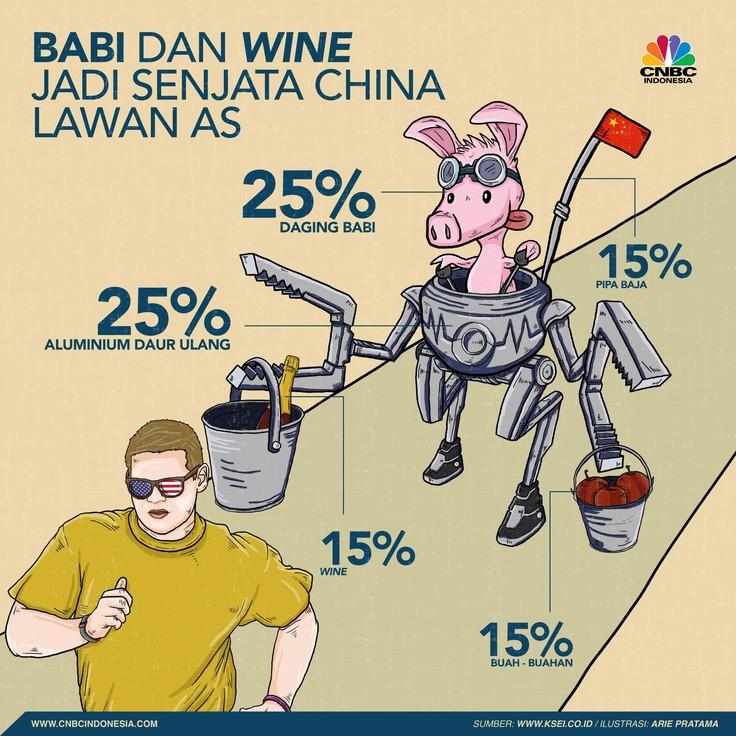 Babi dan Wine, Jadi Senjata China Lawan AS