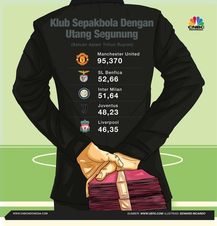 Pada tahun 2016, total utang Manchester United mencapai US$95,61 miliar
