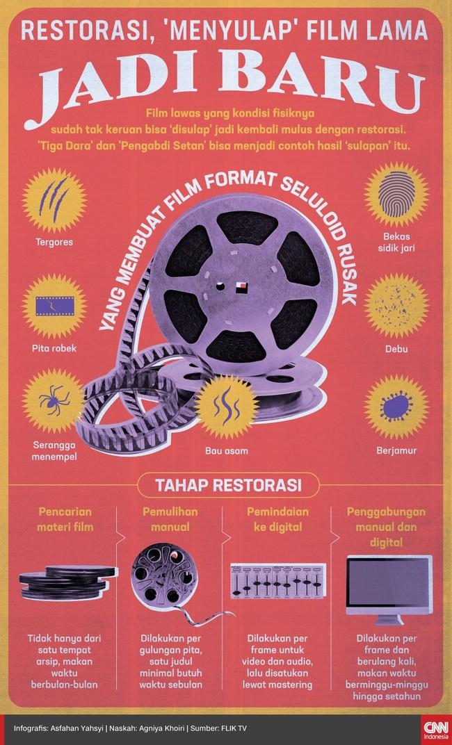 Restorasi, 'Menyulap' Film Lama Jadi Baru