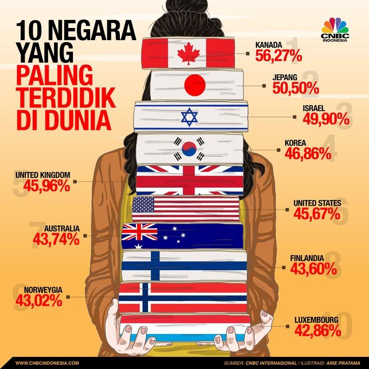 10 Negara Paling Terdidik di Dunia