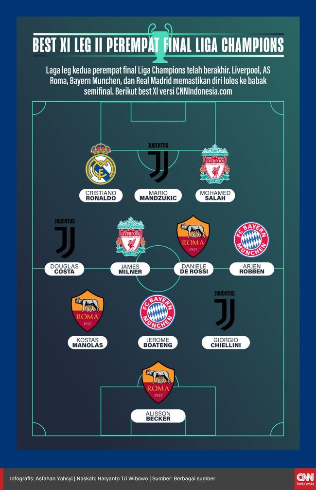 INFOGRAFIS: Best XI Leg II Perempat Final Liga Champions