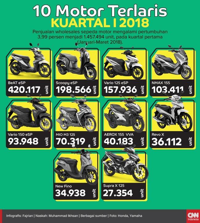 10 Motor Terlaris Kuartal I 2018