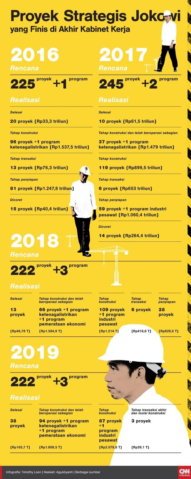 Proyek Strategis Jokowi yang Finis di Akhir Kabinet Kerja