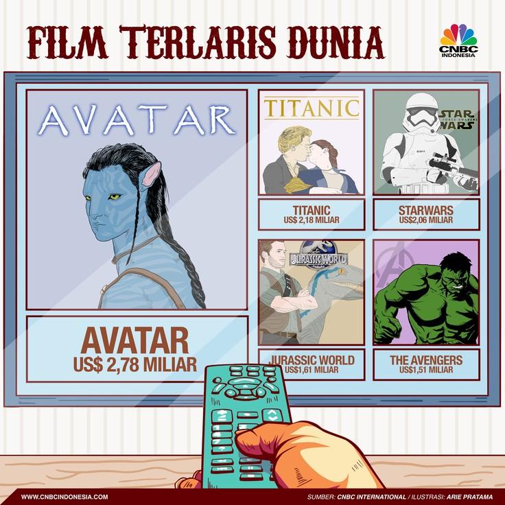 Avatar menjadi film terlaris di dunia saat ini. Penjualan US$2,78 miliar.