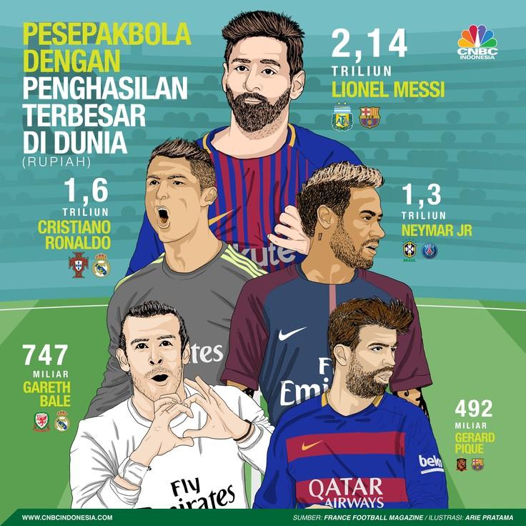 Messi mendapat bayaran € 25.000 per menit (Rp 424,66 juta) pada setiap pertandingan yang telah dilakoninya dan akan dilakoninya.