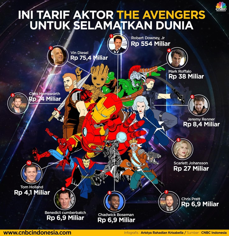 Ini Tarif Aktor The Avengers untuk 'Selamatkan Dunia'