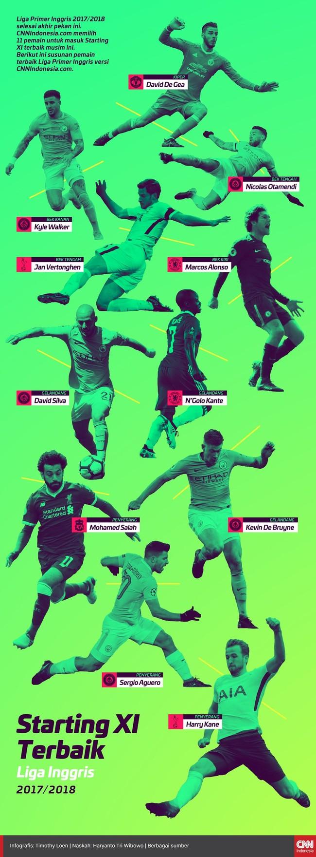 INFOGRAFIS: Starting XI Terbaik Liga Inggris 2018