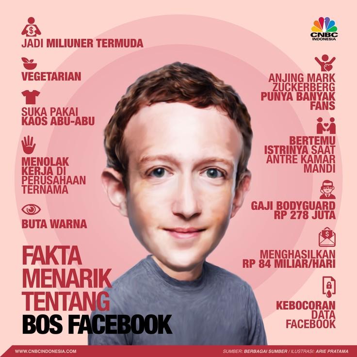 Penghasilan Rp 84 M dan Fakta Menarik Tentang Bos Facebook