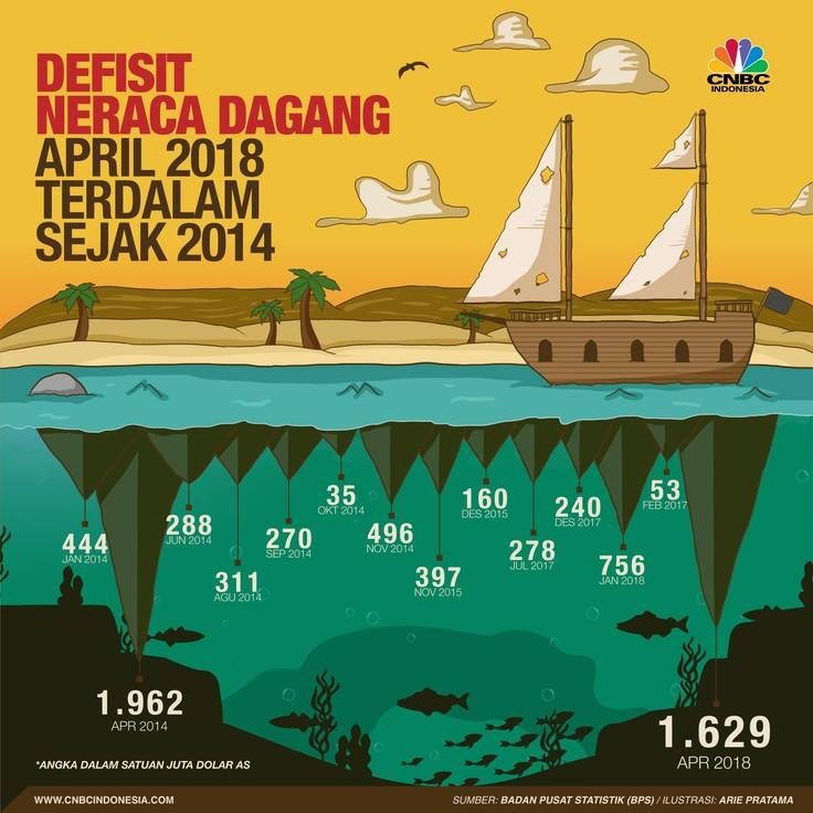 Defisit Neraca Perdagangan Terburuk Sejak April 2014