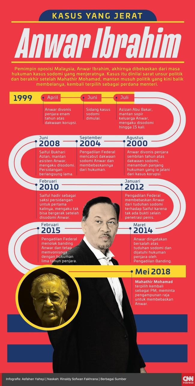 INFOGRAFIS: Kasus yang Jerat Anwar Ibrahim