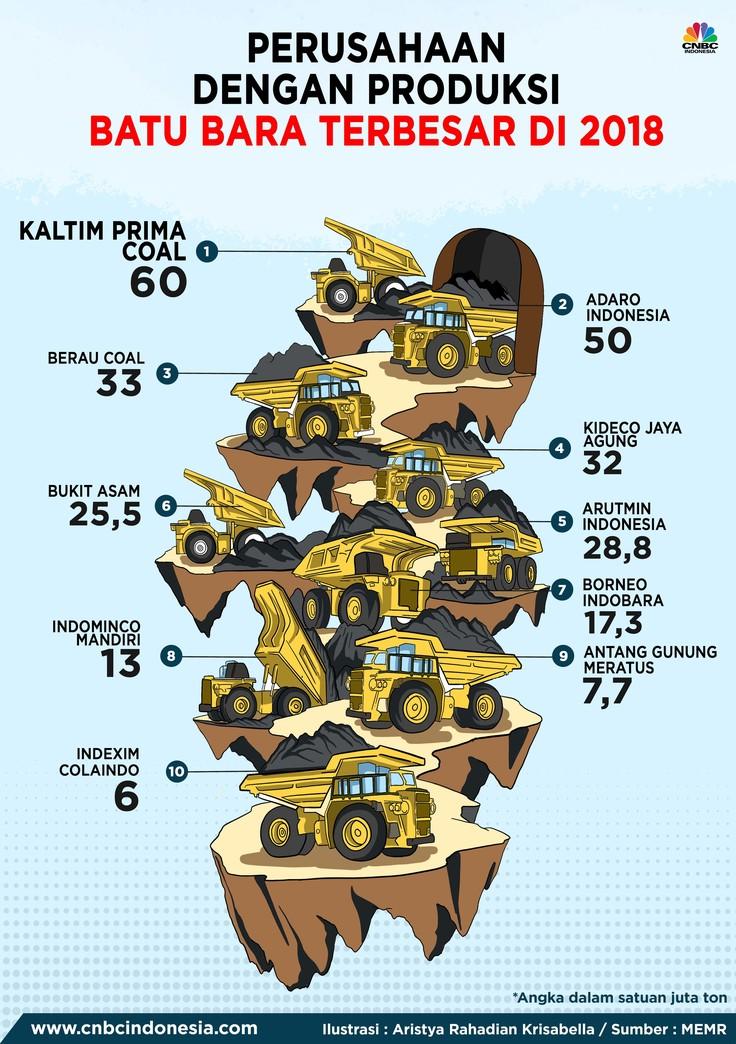 10 Produsen Batu Bara Terbesar di Indonesia