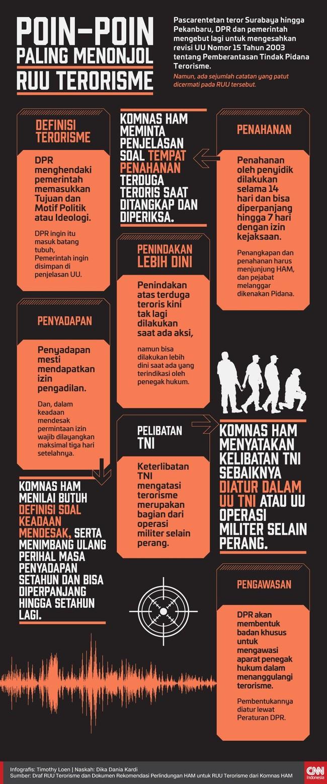 Poin-poin Paling Menonjol dalam RUU Terorisme