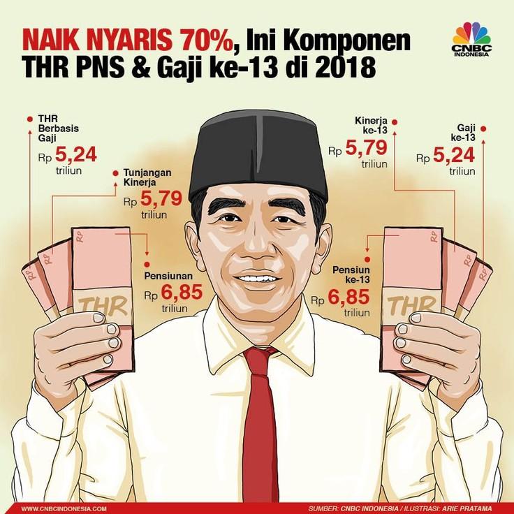 Naik Hampir 70%, Ini Rincian THR Lebaran 2018 dari Jokowi
