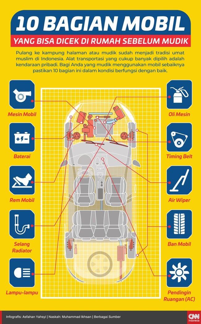 10 Bagian Mobil yang Bisa Dicek di Rumah Sebelum Mudik